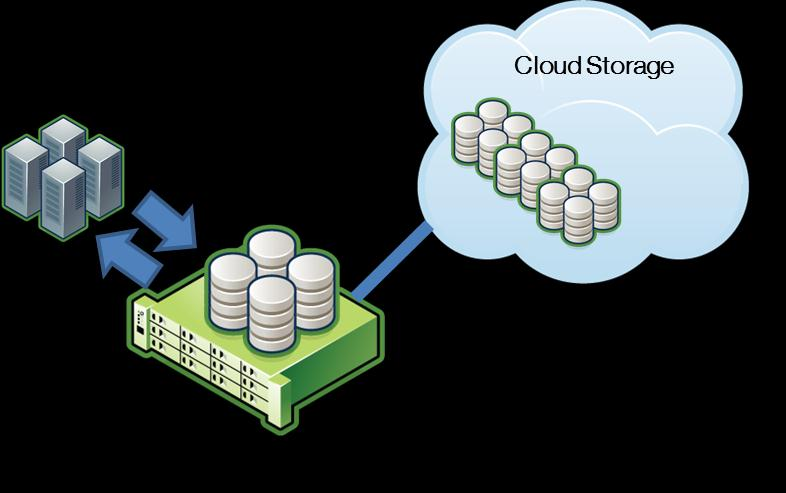 Overview This paper is an overview of a new class of storage technology called cloud-integrated storage, or CiS.