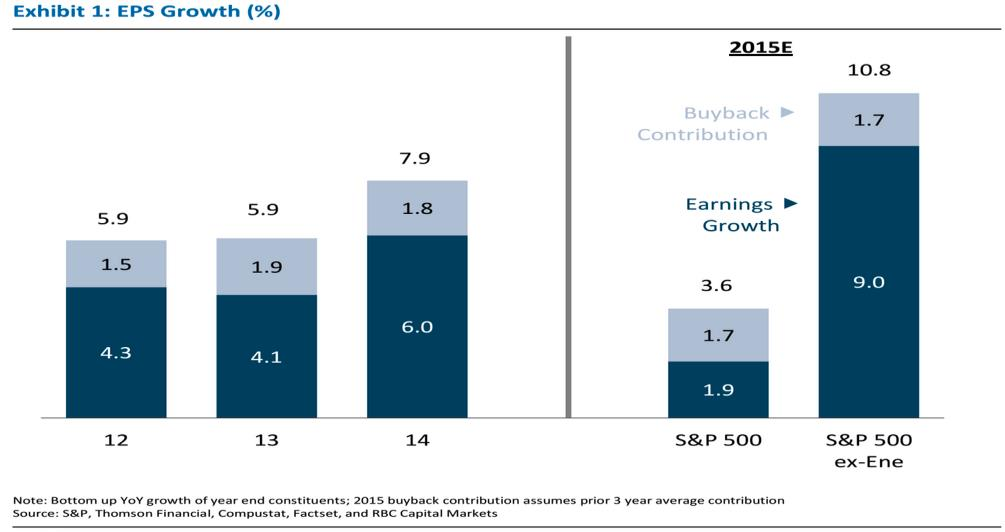 European earnings on the other hand have been upgraded, in an opposite response to the strong currency moves seen during the last six months or so.