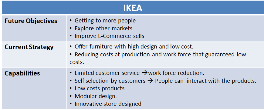 Ilustration 7: IKEA's Components Analysis Once these factors are identified, the next steps is answering how the competitors are doing in the market, and compare their strategies to IKEA s strategy