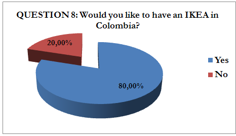 QUESTION 6: How would you qualify IKEA in general compared to other companies selling similar products in Colombia?