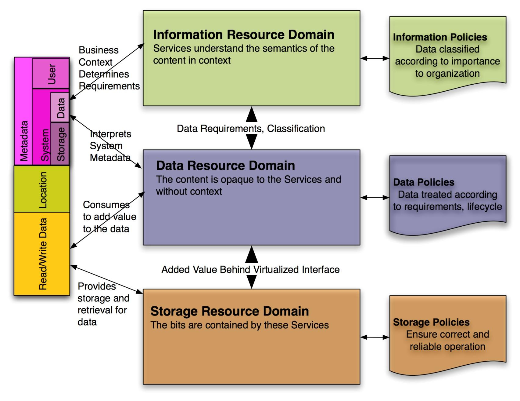 Cloud API to the Resource Domain Model XAM and other Data Storage Interfaces that
