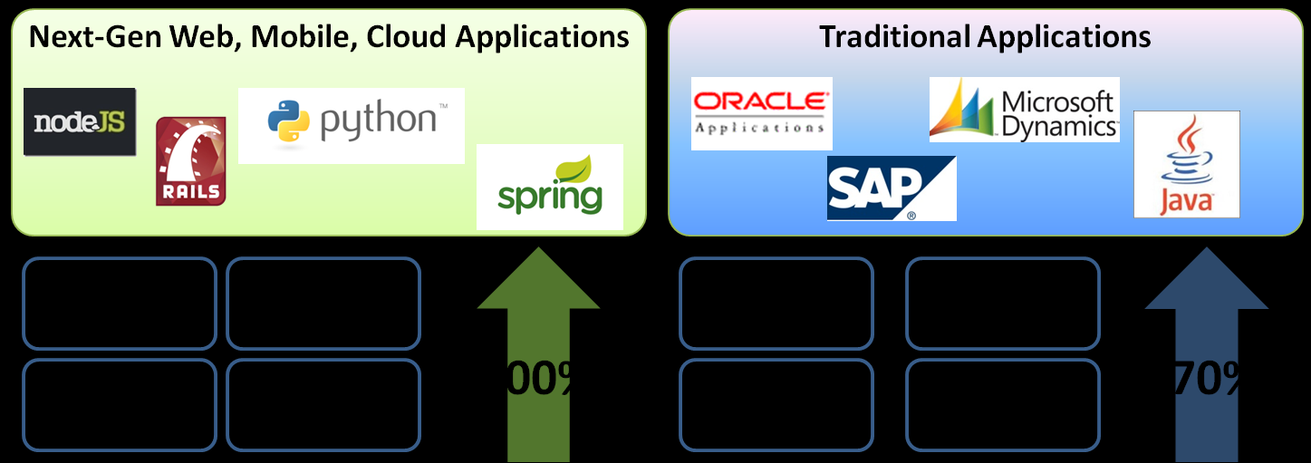Figure 1: Traditional and Web-scale application Growth Unabated Source: Gartner, IDC, AWS workload estimates The Challenges of a Mixed Workload Environment The rapid changes in infrastructure,