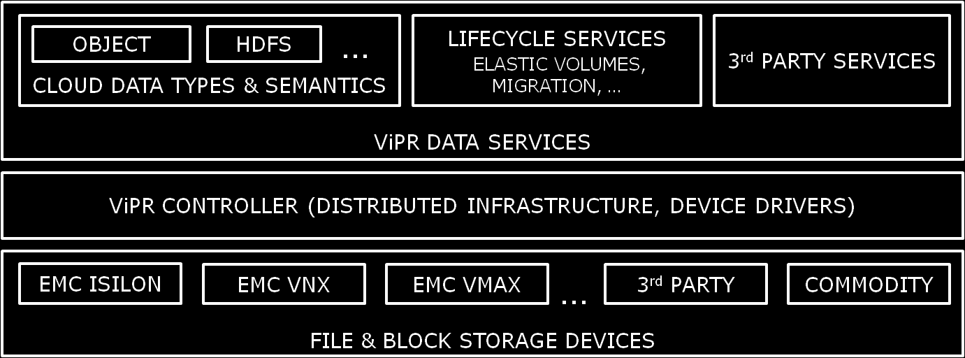 Figure 3: ViPR Global data Services Architecture ViPR Global Data Services are implemented in software and feature a simple, lightweight, lowtouch, scale-out design.