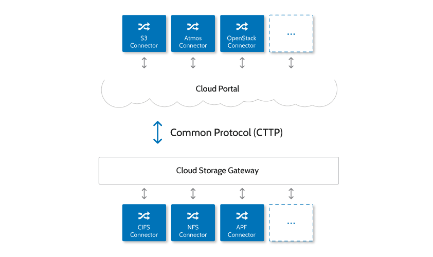 Figure 3: CTERA platform s hybrid architecture connectors convert CTTP to any proprietary cloud storage protocol. This makes the integration between cloud storage and existing IT systems seamless.