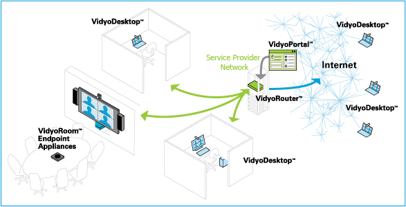 To solve these problems, Vidyo developed a new architecture which eliminates the transcoding MCU and replaces it with an H.264/SVC (Scalable Video Coding) enabled VidyoRouter.