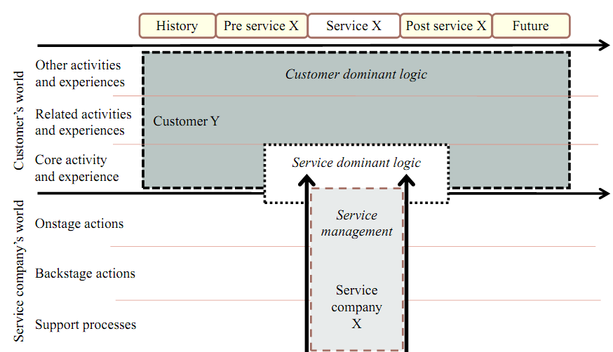 In below Figure 1 customary point of view of service management literature and the present current SD logic thoughts are compared with the suggested CD view.