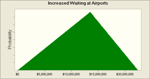 Value of Waiting Time at Airports The distribution of this variable is assumed to be triangular.