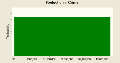 Reduction in Crime This variable was assumed to have a uniform distribution because there is no theoretical reason to believe that any one value has a higher probability of being correct than any