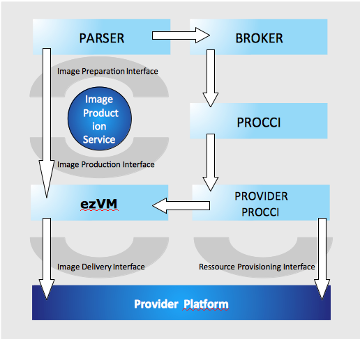 ezvm PARSER BROKER Image Preparation Interface Image Product ion Service PROCCI Image Production