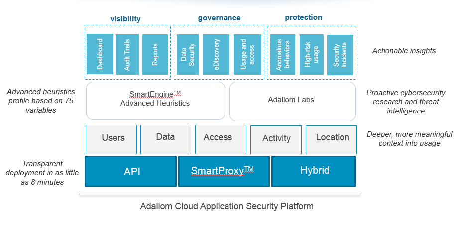 Introducing Adallom Cloud Security Platform Adallom is a cloud access security broker designed to seamlessly secure data in the cloud.