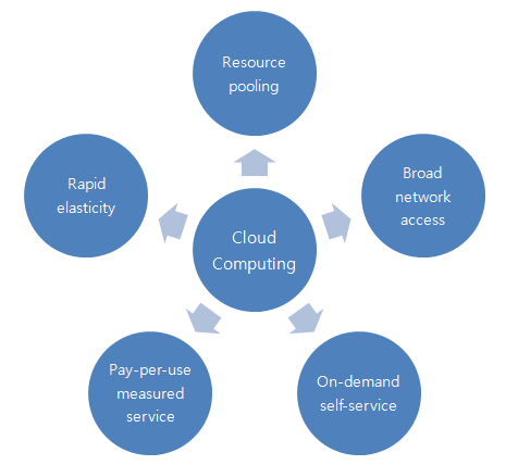 2. Qualities of Cloud Computing Framework The use of computing resources (e.g., networks, servers, storage, applications, and services) that are rapidly provisioned and delivered (with a minimal cost) as a service over a network (i.