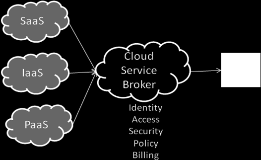 Cloud Broker An intermediary between cloud providers and end-users assisting end-users (provide one-stop shopping alternative) Three categories of cloud brokers: Cloud service intermediation