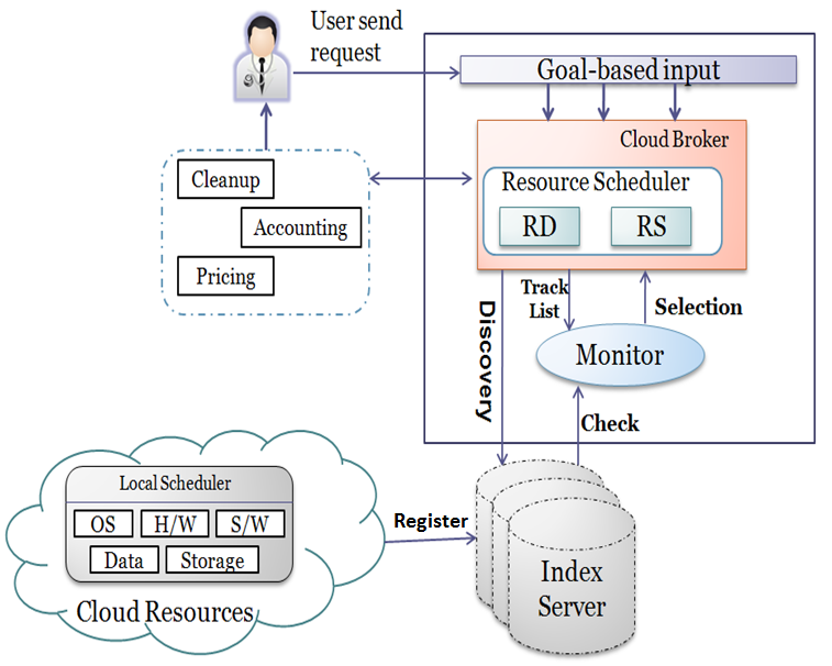 goal in their request, and broker will act as a mediator while cloud resources represent the web services.