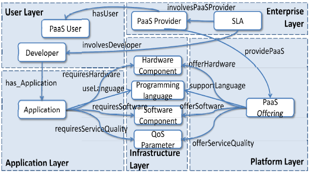 PaaS offerings through the use of a common API, and (c) a unified monitoring service for comprehensive SLA management. Cloud4SOA has produced a Semantic Model that is used through project layers.