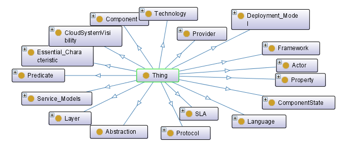 Figure 5: mosaic core ontology 2 This ontology provides a common definition of concepts related to Cloud domains and attempts to describe Cloud components like infrastructures, platforms and services.