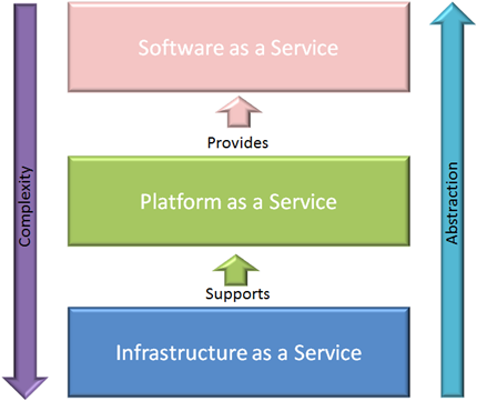 Fig. 6. IaaS, PaaS and SaaS and its relations.