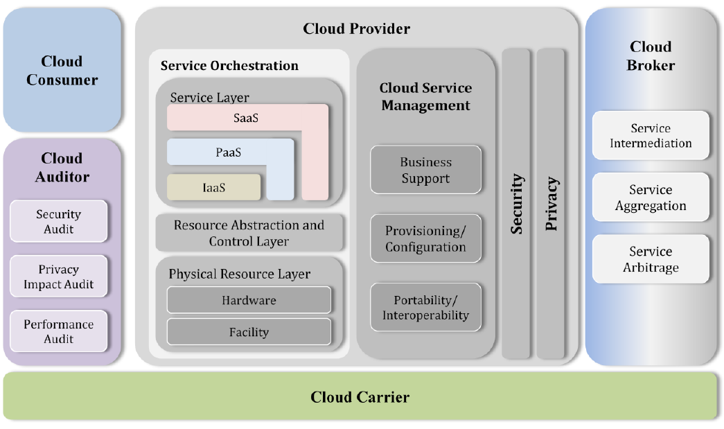 The Cloud Broker Concept: Definition An entity that manages the use, performance and delivery of cloud services, and