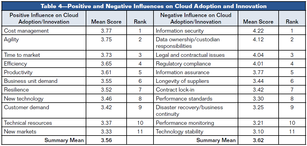 Cloud Solutions impact on Adaptive Capacity n=252 Cloud Securtity Alliance & ISAS (2012): Cloud