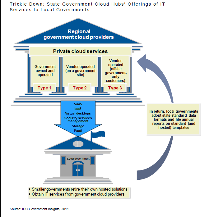 Cloud offers an opportunity for entrepreneurial government entities to become service providers.