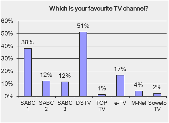 DSTV 51% TOP TV 1% etv 17% MNet 4% Soweto TV 2% 51% of the learners favourite TC Channel is DSTV whilst 38% of learners favourite channel is SABC 1.