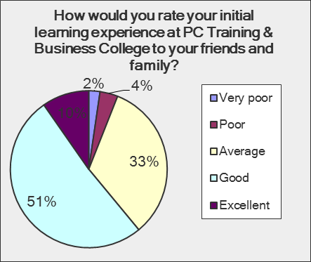 How would you rate your initial learning experience at PCT&BC to your friends and family?