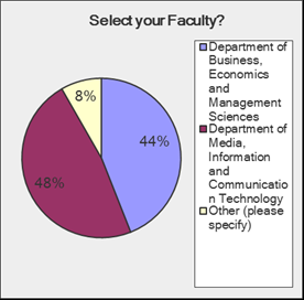 PARTICIPANTS POPULATION TOTAL PARTICIPATION 5045 9999 50% The following is the percentage breakdown of respondents per Faculty and Year of Study: QUESTION 1 The majority of the respondents, being 48%