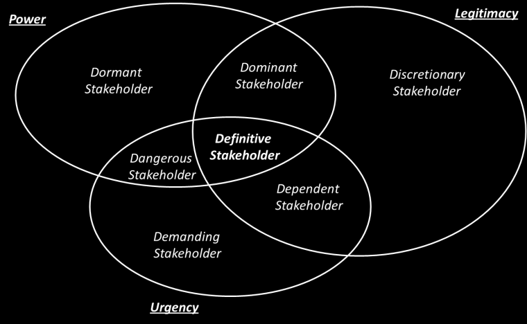 7 Stakeholder analysis The whole range of applications in the Transport and Logistics sector using wireless communication involves such a variety of stakeholders in different cases that a general