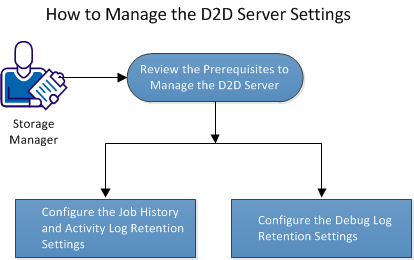 How to Manage the D2D Server Settings How to Manage the D2D Server Settings You can perform the following tasks to manage the D2D Server: Configure the duration to retain the Job History and Activity