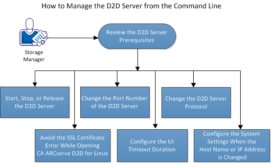 How to Manage the D2D Server from the Command Line How to Manage the D2D Server from the Command Line The D2D Server performs all the processing tasks of CA ARCserve D2D for Linux.