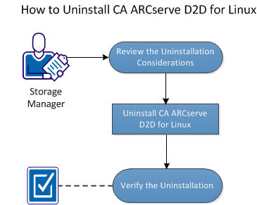 How to Uninstall CA ARCserve D2D for Linux The following flowchart shows the uninstallation process of CA ARCserve D2D for Linux: Perform these tasks to uninstall CA ARCserve D2D for Linux: Review