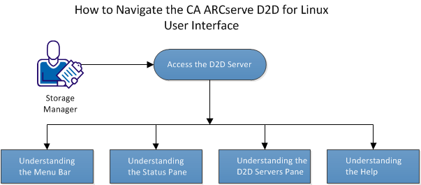 How to Navigate the CA ARCserve D2D for Linux User Interface The following diagram displays the process to navigate the CA ARCserve D2D for Linux interface: Perform these tasks to get started with