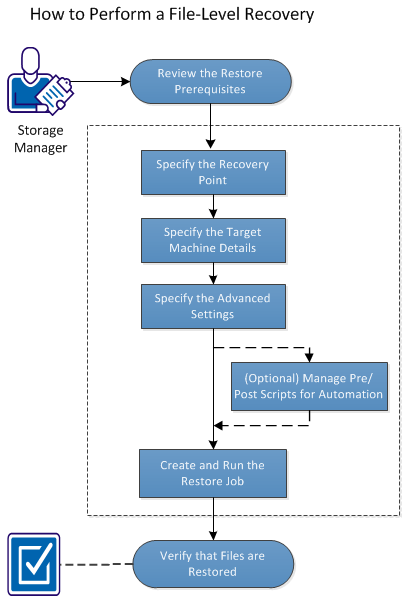 How to Perform a File-Level Recovery The following diagram displays the process