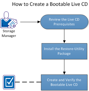 How to Create a Bootable Live CD The following diagram displays the process to create a bootable Live CD: The following list describes each task to create a bootable Live CD: Review the Live CD