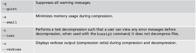 The bzip2 Utility (continued) Table 11-3 (continued): Common options