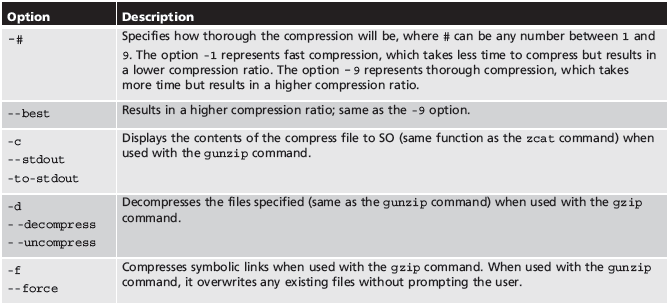 The gzip Utility (continued) Table 11-2: Common options used