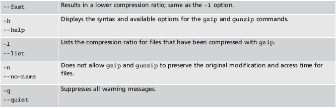 The gzip Utility (continued) Table 11-2 (continued): Common options