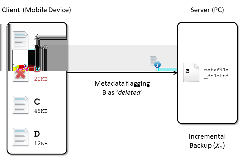 3 IMPLEMENTATION Case (iii): File Deleted Figure 6: Backup at time t 2 : Incremental In the case where a file has been deleted on the client, the client only infers this after examining the metadata