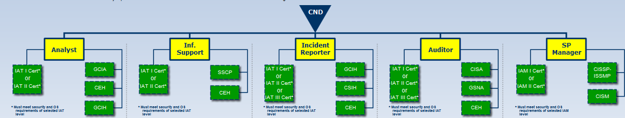 3.5.4. Computer Network Defense Service Provider (CND-SP) Categories The primary CND service areas are to: protect; monitor; analyze and detect; and respond.
