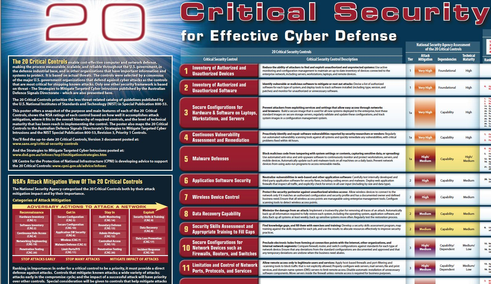Twenty Critical Security Controls for Effective Cyber Defense