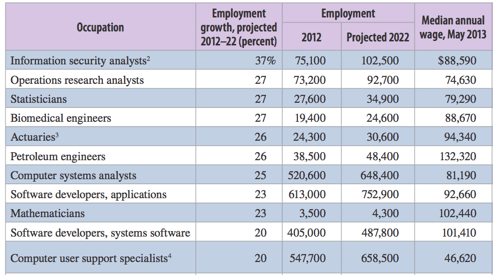 Source: Occupational Outlook Quarterly (www.bls.