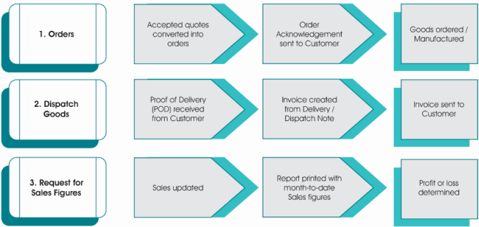 SYSPRO Solutions I Training Guide: Chapter 2 - Distribution What is Sales Orders?