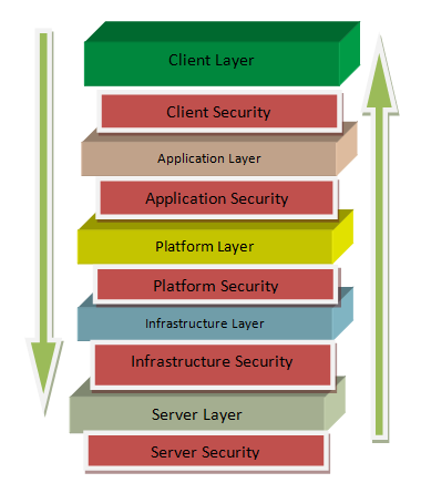 4.1 Security Analysis 4.1.1 Level of Security Figure 1.