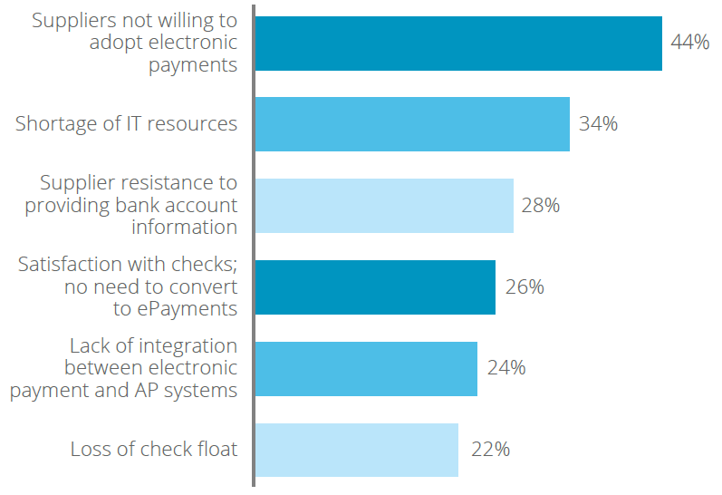Barriers to electronic B2B adoption Source: PayStream