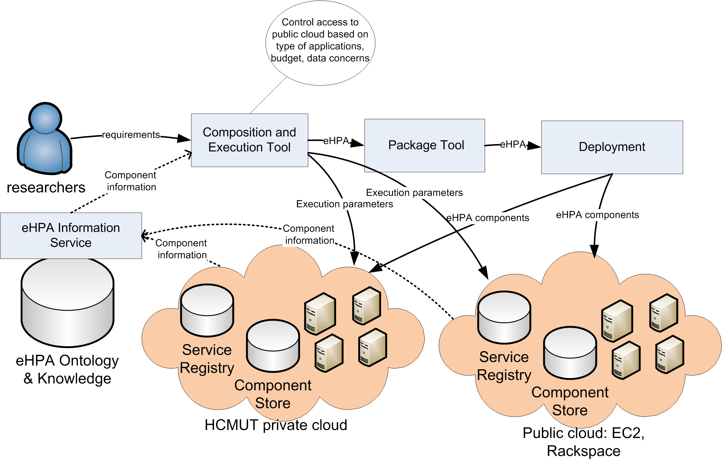an ontology to store information about applications and their dependent components. The HCMUT private cloud is built based on Open Nebula (OpenNebula, 2011).
