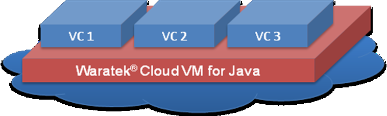 The following figure highlights some of the core features of Waratek, the Cloud VM for Java.