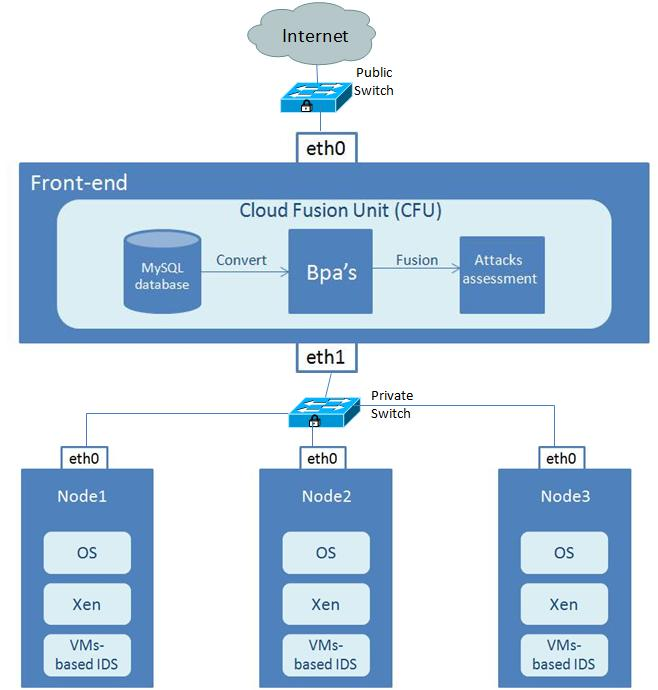 Detecting DDoS Attacks in Cloud Computing Environment 75 Figure 1: IDS Cloud Topology I.