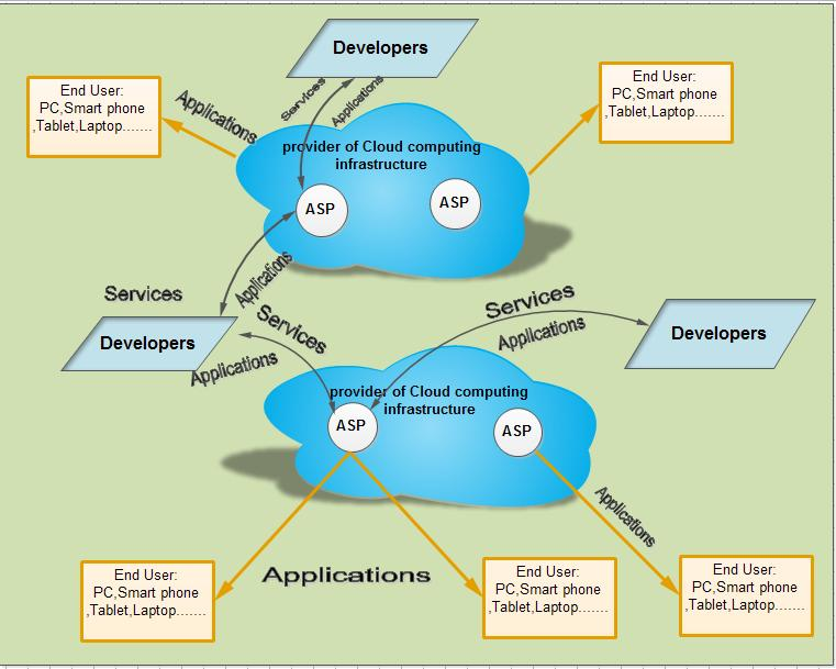 comprehensively, MCC can be defined as a rich mobile computing technology that influences united flexible resources of diverse clouds and networks technologies toward absolute asks, storage, and