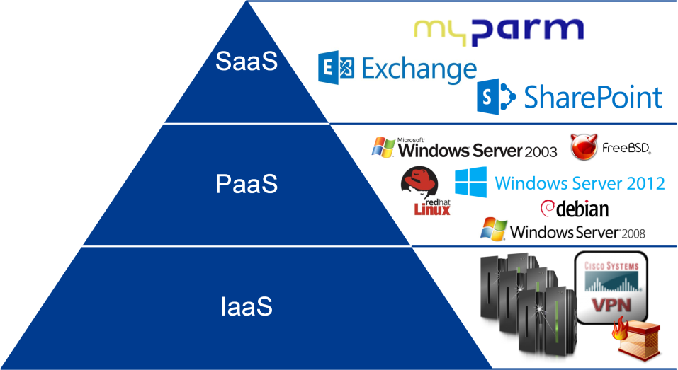 The Cloud-Computing-Architecture specified by NIST knows three models, namely Infrastructure (IaaS), Platform- (PaaS) and Application models (SaaS).