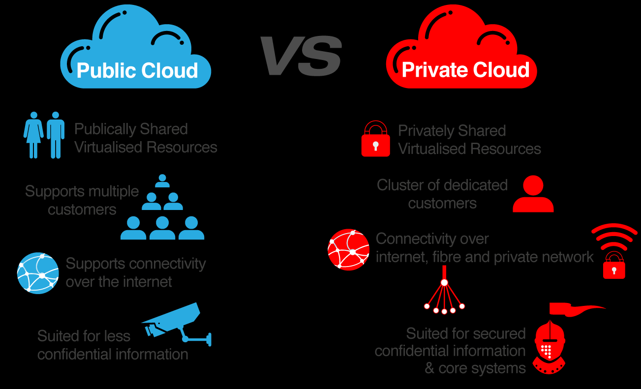 16 Picture 4. Public cloud vs Private cloud 2.4.3 Community cloud A community cloud allows multiple independent entities to acquire cost benefits in a shared non-public cloud.