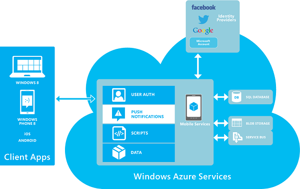 33 Picture 10. Microsoft Azure architecture 3.3 Cloud storage Cloud storage is a new concept as the extension of cloud computing, also a new born network storage technology.